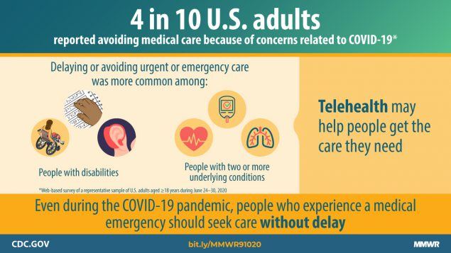 4 in 10 American Adults have avoided seeking medical care during the COVID-19 pandemic.
