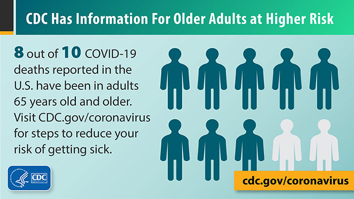 CDC reports that 8 of every 10 COVID-19 deaths have been adults aged 65 or older.